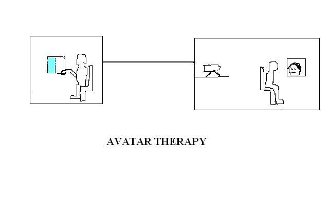 Il setting di una seduta di Avatar Therapy con il Prof. Leff